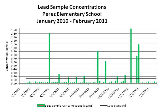 Lead Sample Concentrations, Perez Elementary School, January 2010 - February 2011
